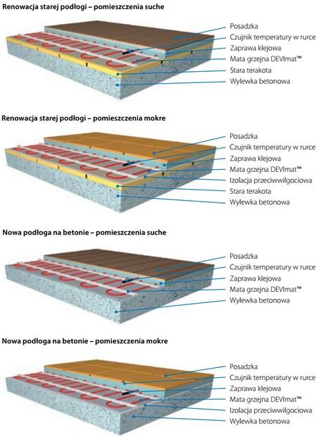Konstrukcja podłogi - maty grzejne